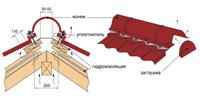 Стропильная система полувальмовой крыши особенности монтажа