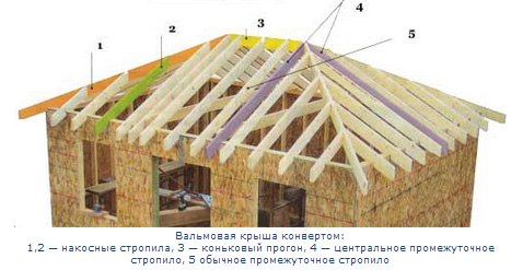 стропильная система крыши конвертом