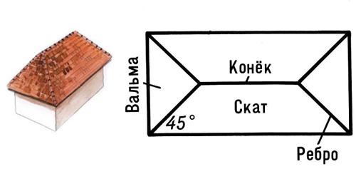 схема крыши конвертом